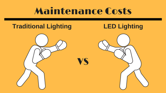 maintenance costs traditional vs led lighting sitler s led supplies